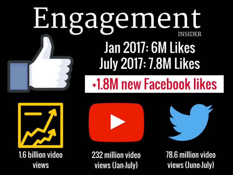 MIKE'S PERSONAL SOCIAL MEDIA STATS DO NOT DELETE (3)